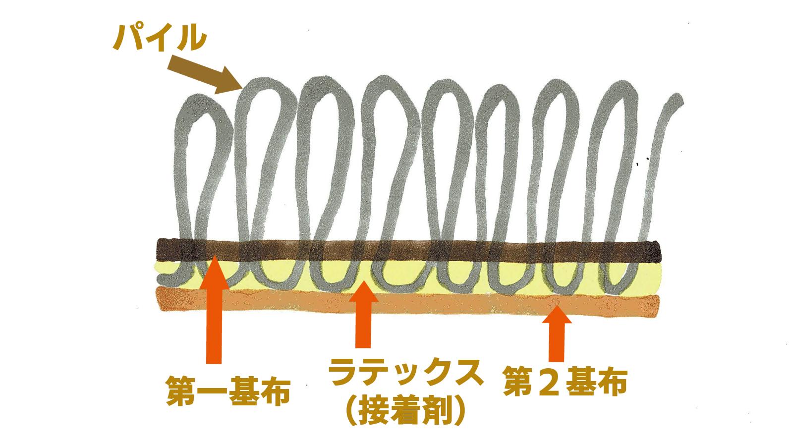タイルカーペットの構造